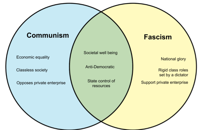 Communism-vs-Fascism